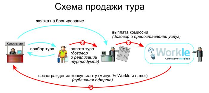 Как работает Workle: деньги и